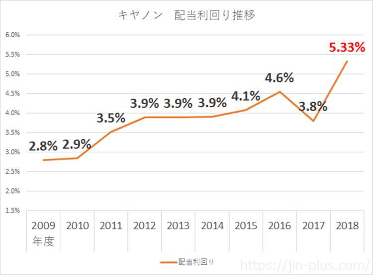 キヤノン 配当金 配当利回り 平成30年12月期