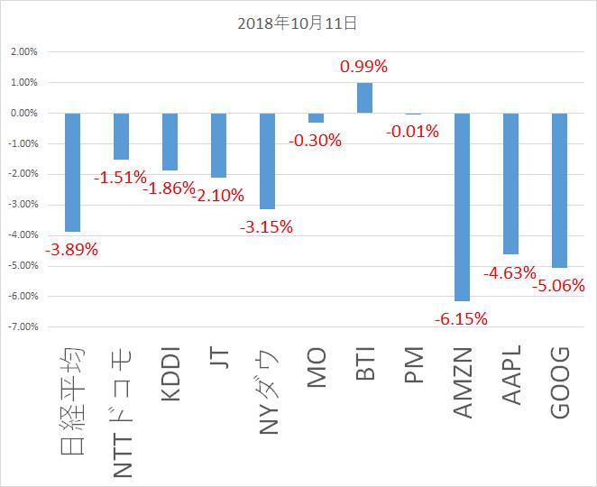 2018年10月11日株価