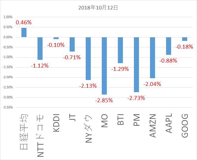 2018年10月12日株価