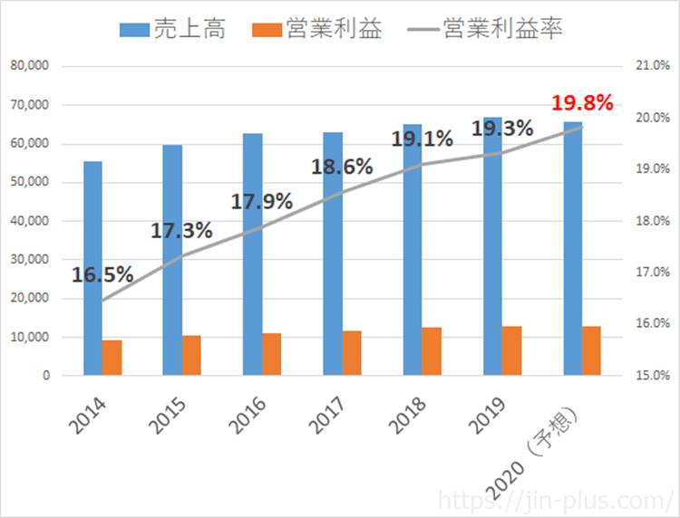 沖縄セルラー 2020年3月期 売上高