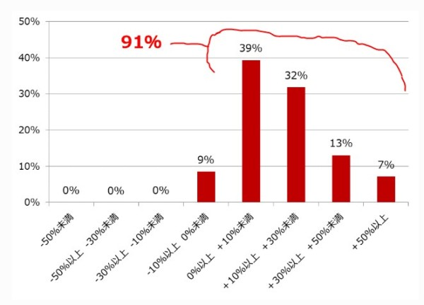 ひふみ投信KPI2018年3月末