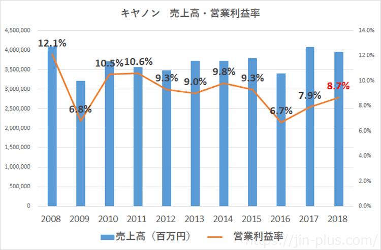 キヤノン 売上高 営業利益平成30年12月期