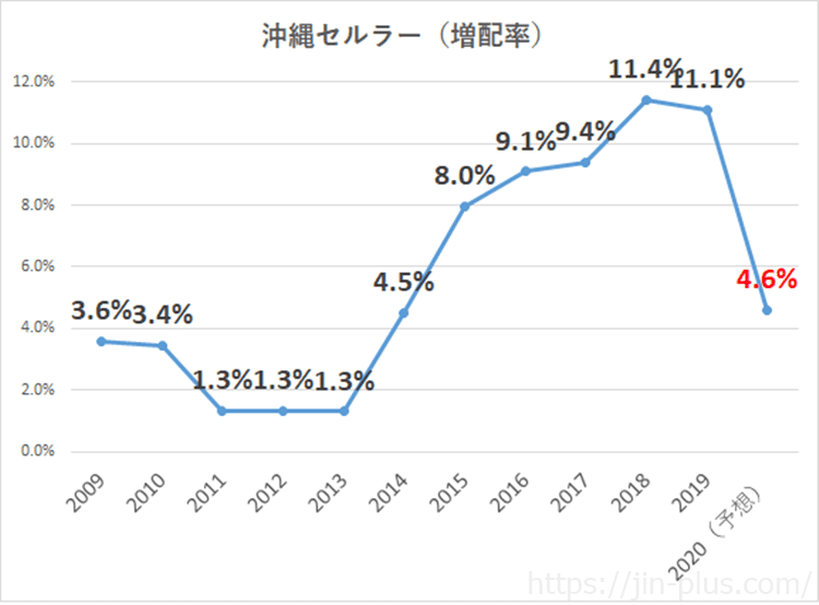 沖縄セルラー 2020年3月期 配当金増配率