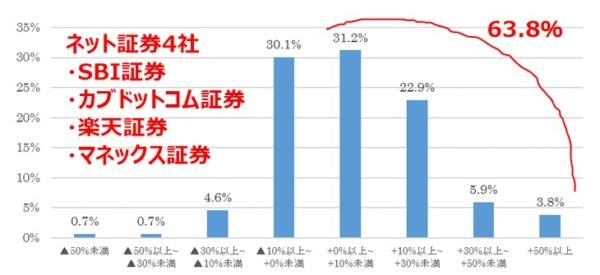 ネット証券4社投信KPI2018年3月末