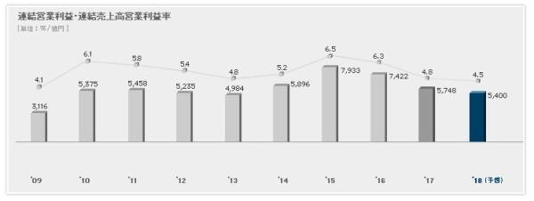 日産自動車 営業利益率