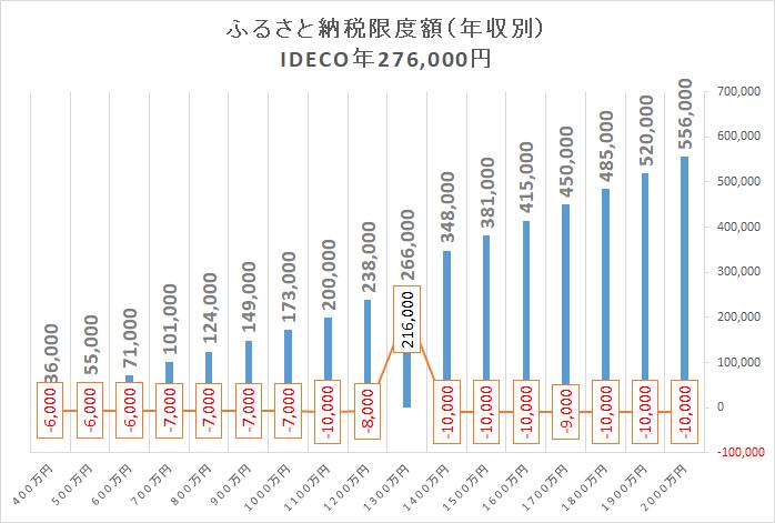 住宅ローン減税 限度額 年収別2 iDeCo276000