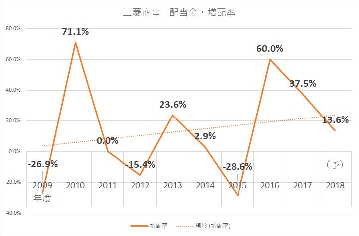 三菱商事 配当金2018 増配率