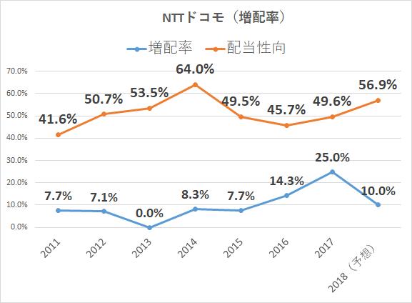 NTTドコモ 増配率 配当性向