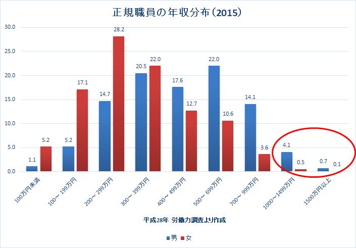 統計 労働力調査 2016