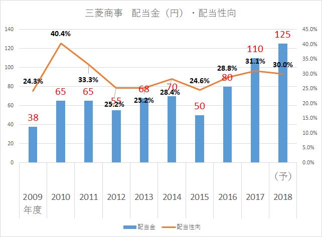三菱商事 配当金2018