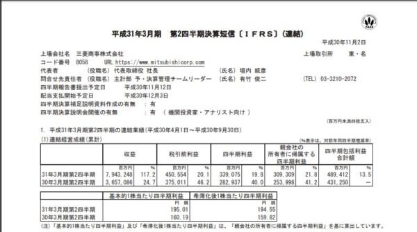 三菱商事 2018年度第二四半期決算資料より
