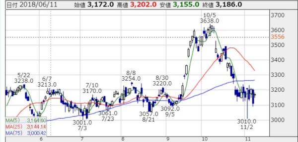 三菱商事 株価 日足