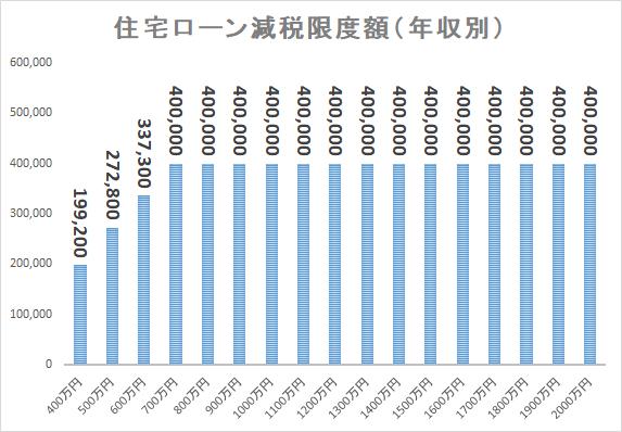 住宅ローン減税 限度額 年収別