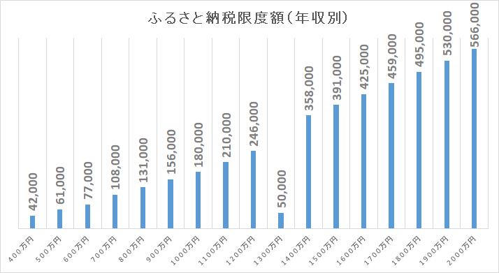 住宅ローン減税 限度額 年収別2