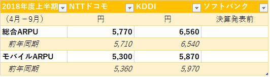 NTTドコモ 2018年度第2四半期決算資料2