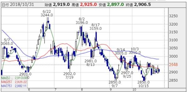 JT 日本たばこ産業 株価