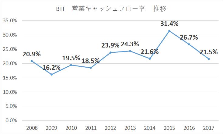 BTI 営業キャッシュフロー比率