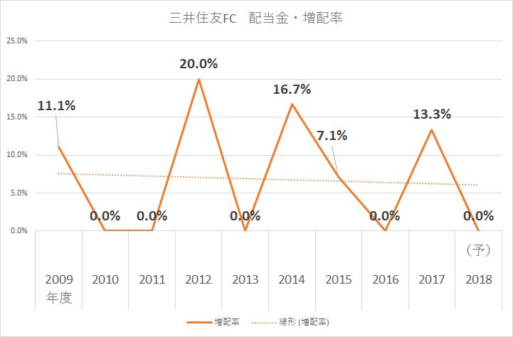 三井住友フィナンシャルグループ 2019年(平成31年)3月期第2四半期決算説明資料より