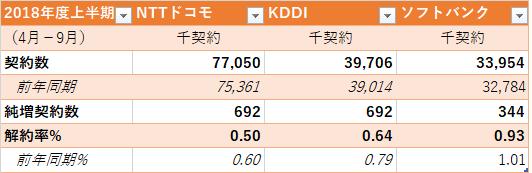 ソフトバンク IPO ドコモ KDDI