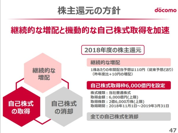 NTTドコモ 2018年度第2四半期決算資料