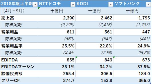 ソフトバンク IPO ドコモ KDDI3