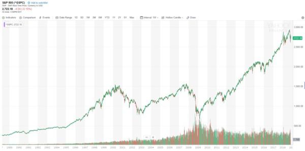 S&P500 投資