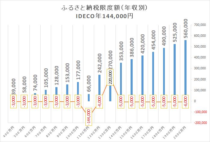 住宅ローン減税 限度額 年収別2 iDeCo144000