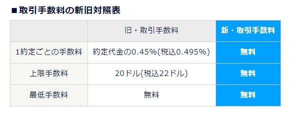 DMM株 米国株手数料 比較