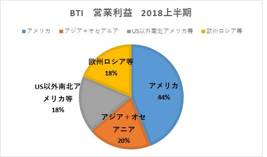 BTI 営業利益2018上半期2