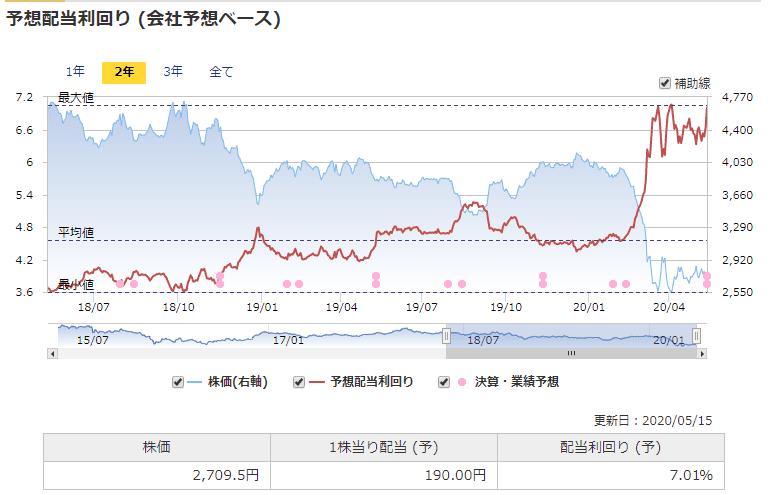 8316 三井住友FC 配当利回り マネックス証券より