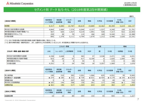 三菱商事 業績 2018年度第二四半期決算資料より
