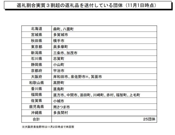 資料 総務省調査 ふるさと納税に係る返礼品の送付状況(H30.11.1時点)3
