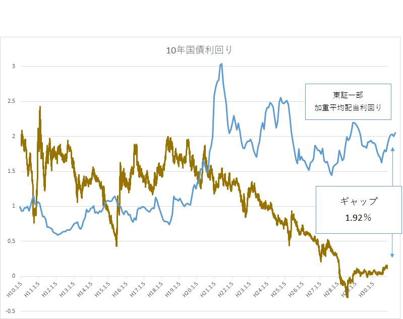 長期金利と配当利回り2