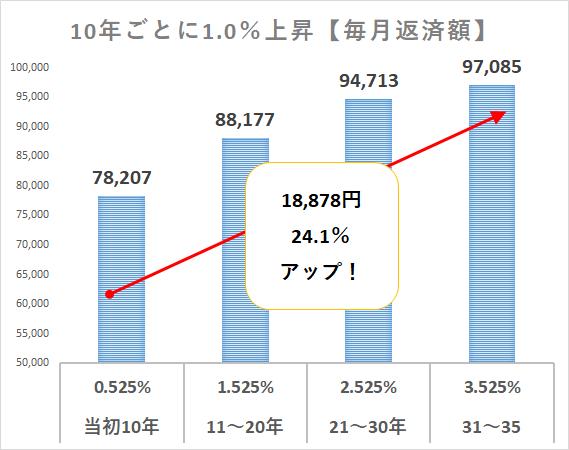 変動金利上昇シミュレーション3