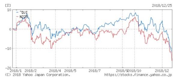 2018年12月25日 日経平均株価