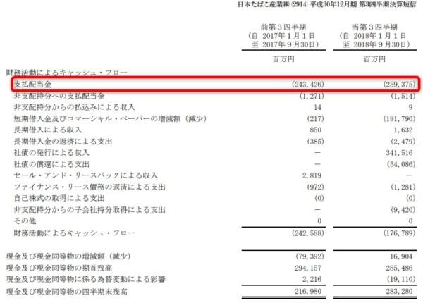 JT 2018年第三四半期決算短信 支払い配当金
