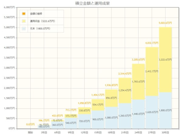 複利運用シミュレーション 毎月5万円で5,000万円