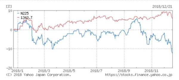 日経平均株価 REIT 2018年