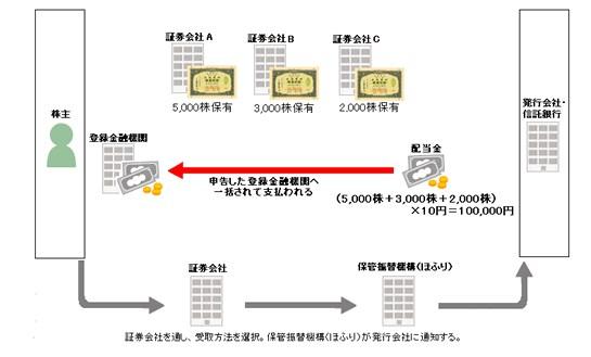 楽天証券 配当金受け取り 登録銀行配当金受領方式