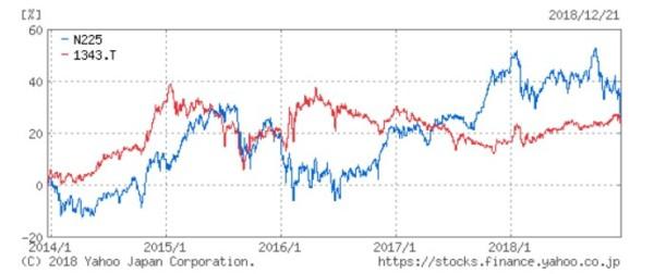 日経平均株価 REIT 2018年-2