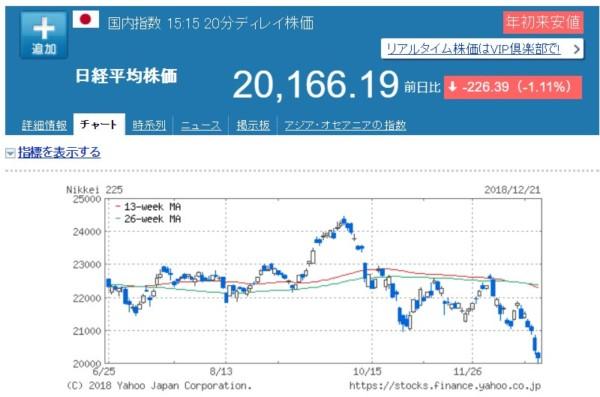 日経平均株価20181221