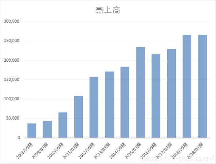 Apple 売上高推移 2008年~2018年