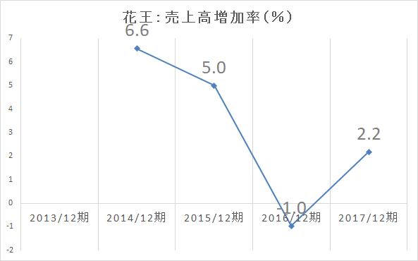 花王 売上高増加率-2017