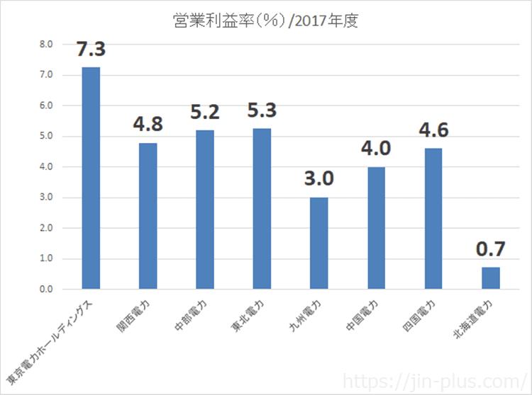 電力株 営業利益率 比較