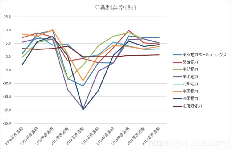 電力株 営業利益率