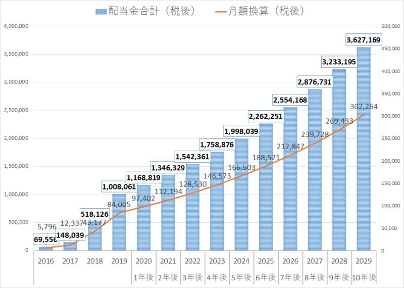2019年配当金推移(ABBV、NTT、RDS-b、三菱商事)
