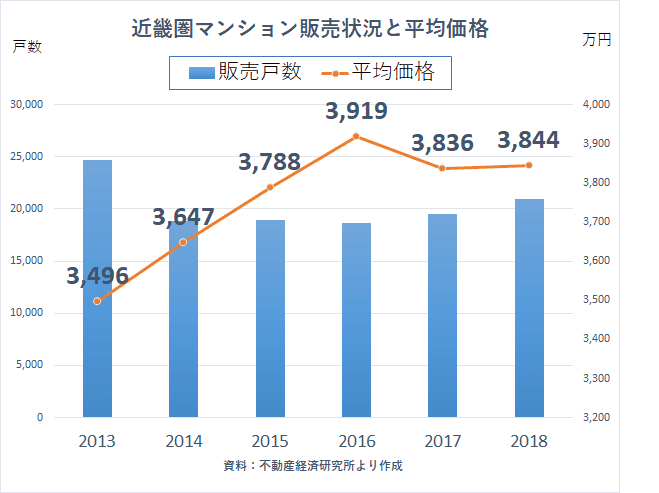 新築マンション 近畿圏 販売2018