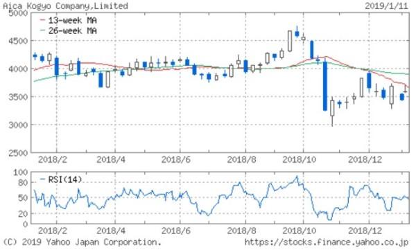 アイカ工業 株価 1年チャート