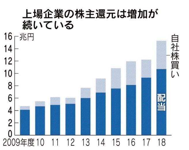 日本経済新聞 株主還元 20190118