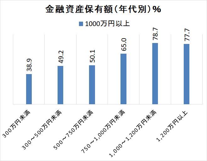 統計 金融広報中央委員会2018年 金融資産5 年代別